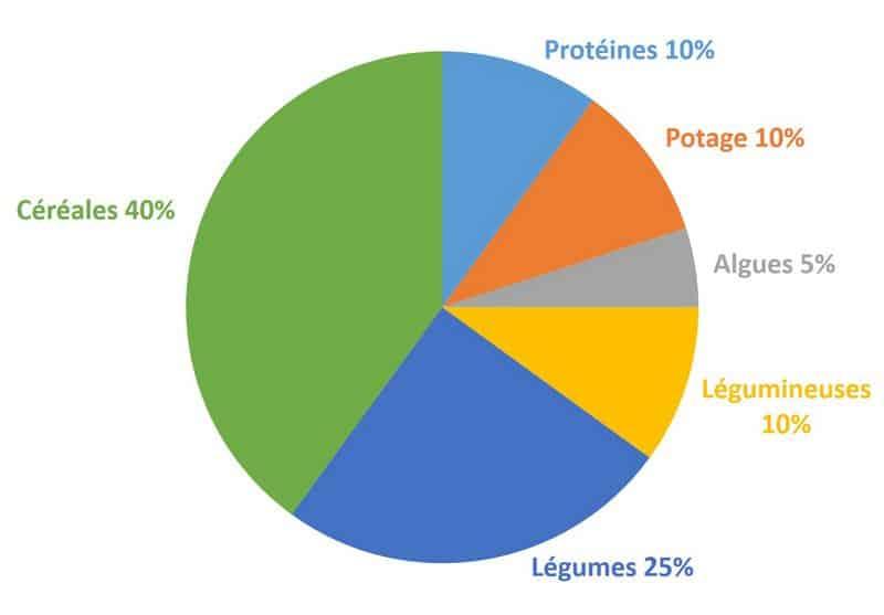 Macrobiotique : les aliments à prendre