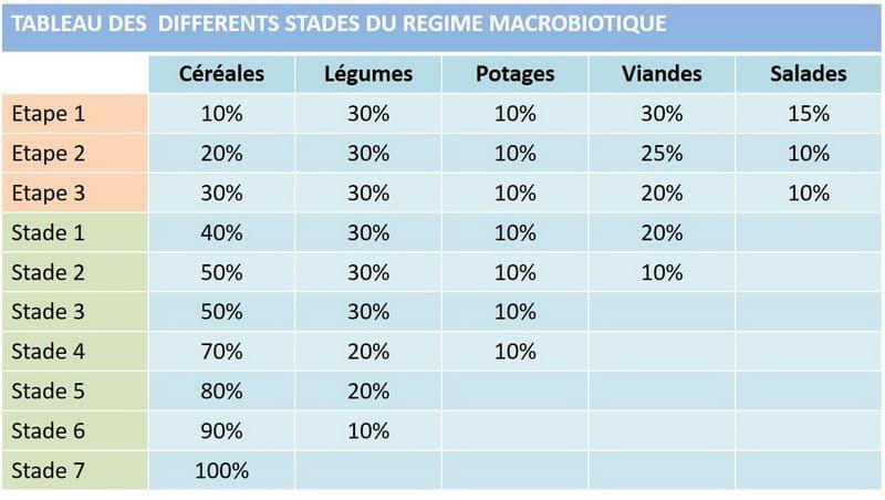 Les différents stades du régime macrobiotique